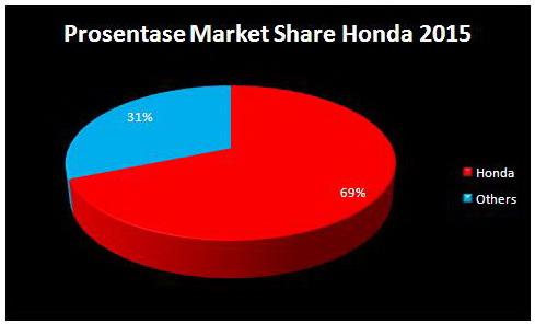 Market Share Honda, nyaris 70 % (68,7%)