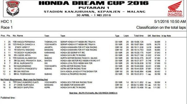 HDC 2016 Malang -  HDC 1 Race 1