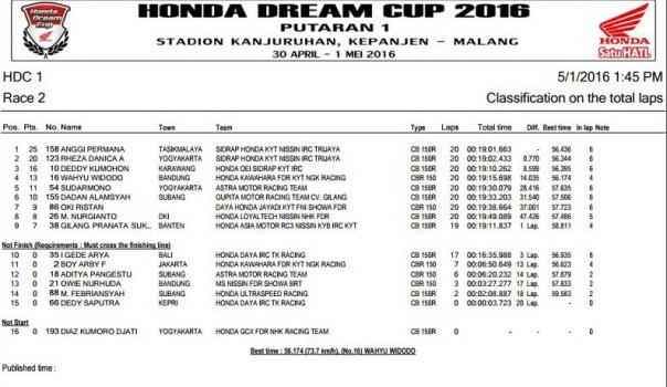 HDC 2016 Malang -  HDC 1 Race 2