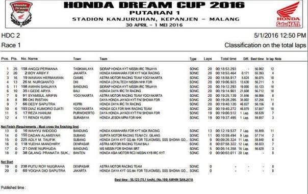 HDC 2016 Malang -  HDC 2 Race 1