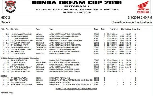 HDC 2016 Malang -  HDC 2 Race 2