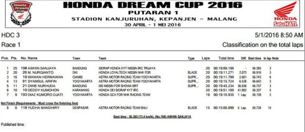 HDC 2016 Malang -  HDC 3 Race 1
