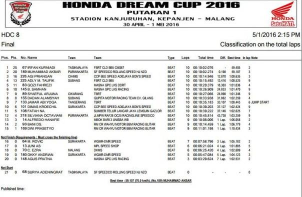 HDC 2016 Malang -  HDC 8 Final
