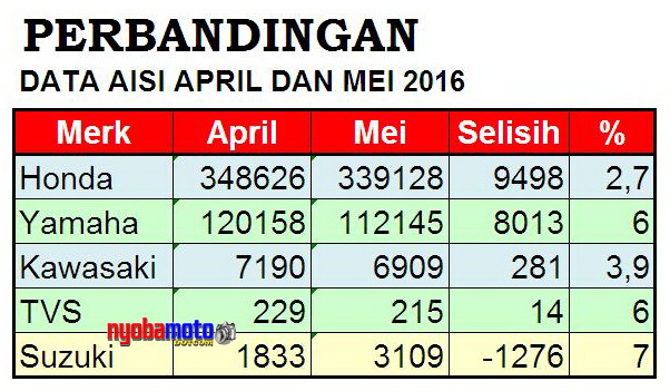 Bandingkan April dan Mei 2016