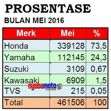 Prosentase Market Share Mei 2016