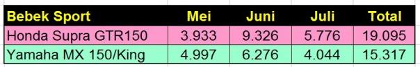 Data Bebek Sport Mei Juni Juli 2016
