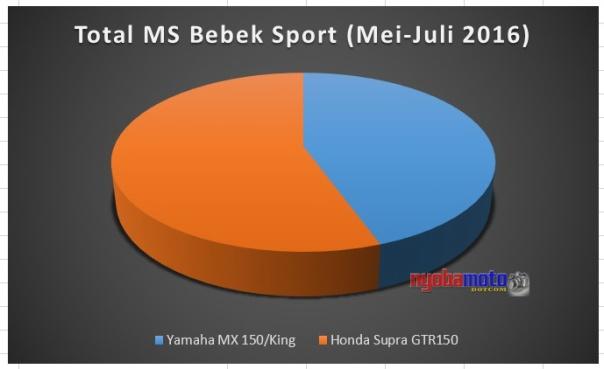 Perbandingan Supra GTR versus MX King