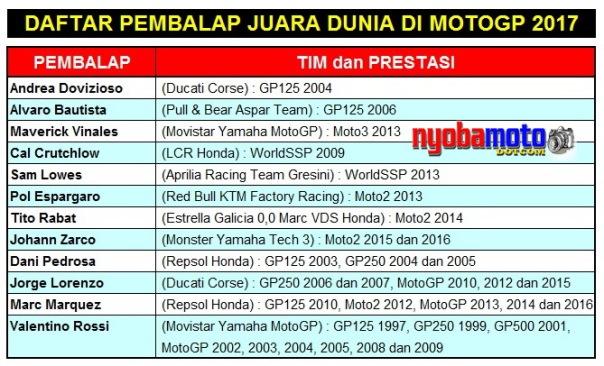 Daftar Pembalap Juara Dunia di MotoGP 2017