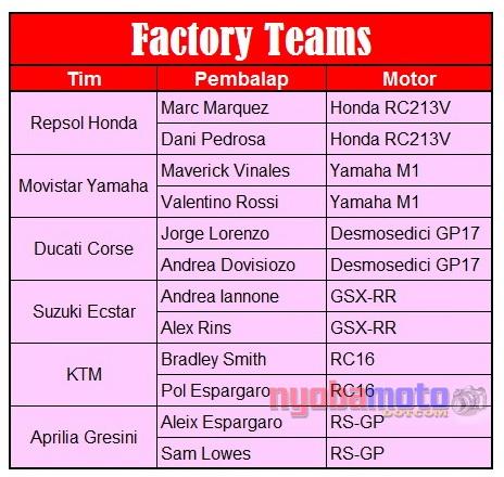 daftar-pembalap-motogp-2017_factory