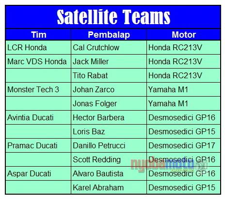 daftar-pembalap-motogp-2017_satelite