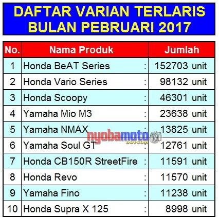 Data 10 Produk Motor Terlaris Pebruari 2017