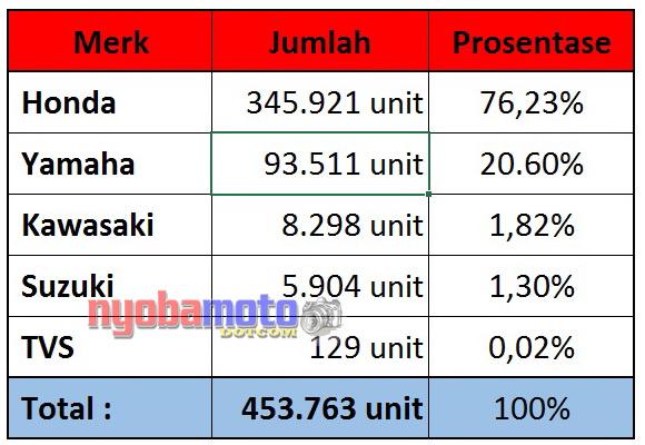 Data AISI Pebruari 2017