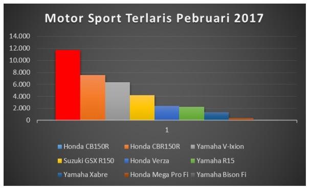 Data Penjualan Motor Sport 150cc Pebruari 2017_diagram