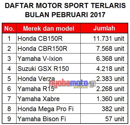 Data Penjualan Motor Sport 150cc Pebruari 2017_tabel