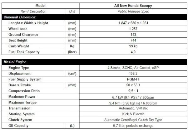 Spesifikasi Honda New Scoopy 2017 a