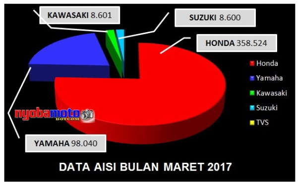 Diagram Data AISI Bulan Maret 2017