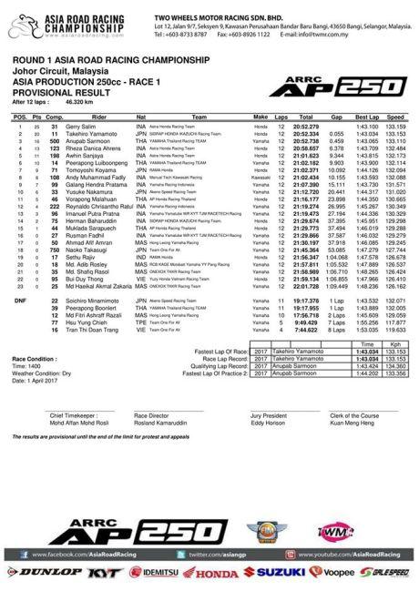 Hasil-Race-1-Asia-Production-250-ARRC-2017-Malaysia