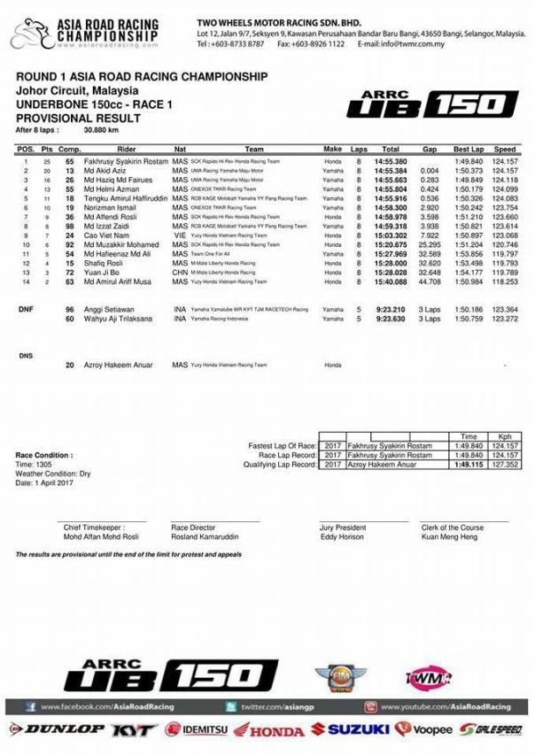 Hasil Race 1 UB150 Johor Baru 2017