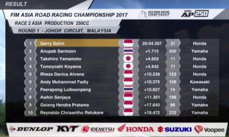 Hasil-Race-2-Asia-Production-250-ARRC-2017-Malaysia