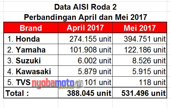 Data AISI April Mei 2017