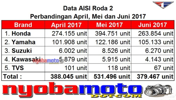 Data AISI Bulan April Mei Juni 2017