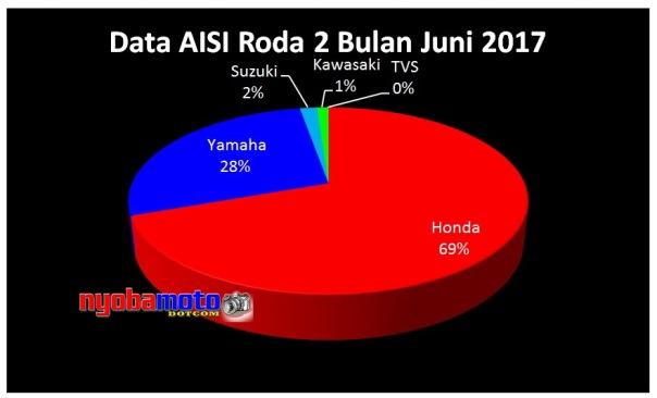 Data Aisi Bulan Juni 2017_diagram