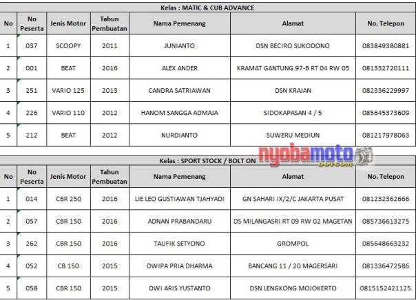 Juara HMC Surabaya 02