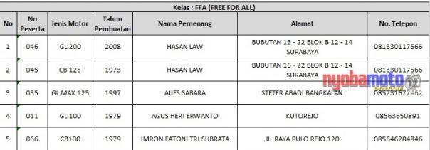 Juara HMC Surabaya 04