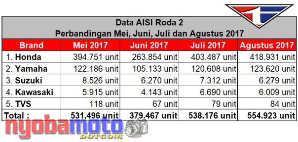 Data AISI Mei - Agustus 2017