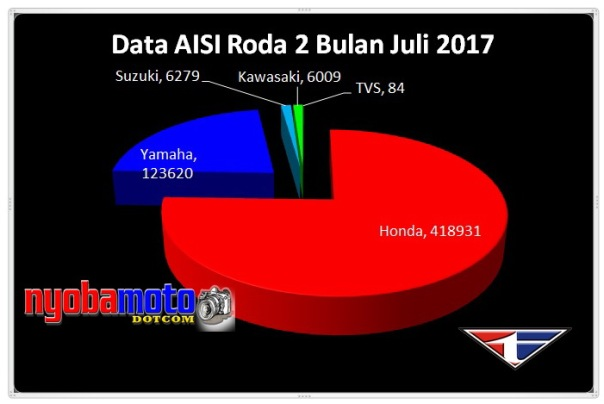 Diagram Pie Data AISI Agustus 2017