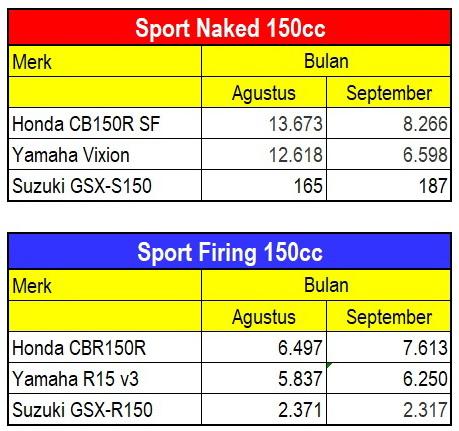 Sport 150 cc September 2017